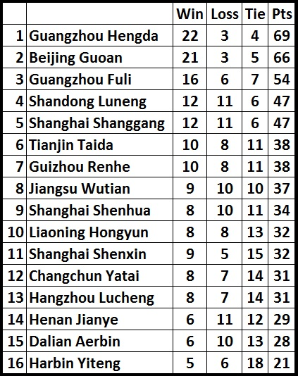 Chinese Super League Home Table Transfermarkt