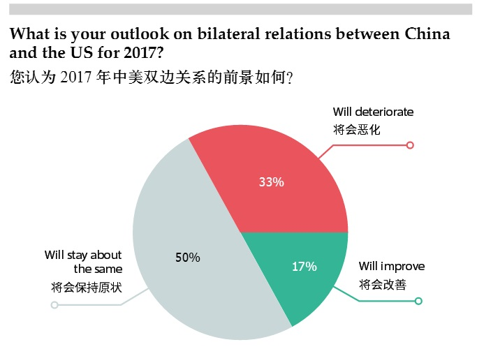 the key factors of the australian china bilateral relationship The influence of economics and politics on the structure of world trade and investment flows and other factors on the china bilateral relationship.