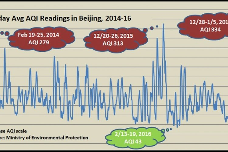 It's Official: You've Just Lived Through the Worst Week of Bad Beijing Air in Recent Memory