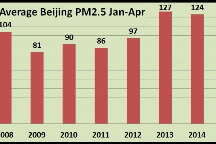 More on Beijing's Airenaissance: When The Air's Bad, and When It's Good