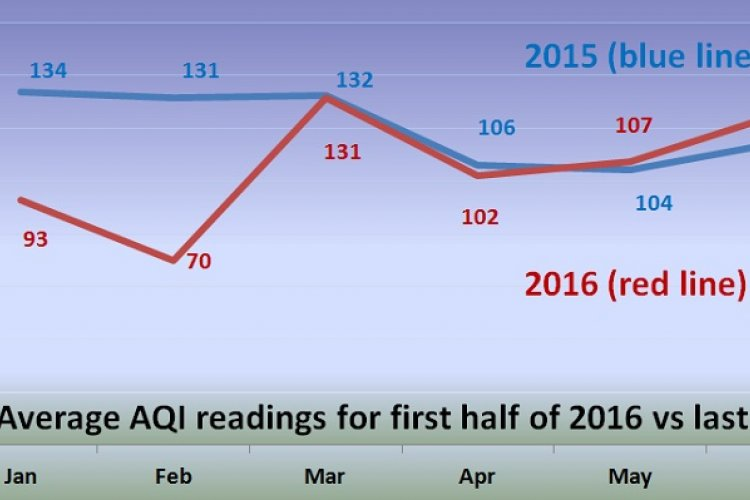 Crank that Filter to 11: Beijing's AQI Goes From Good To Troubling in 2016's Second Quarter