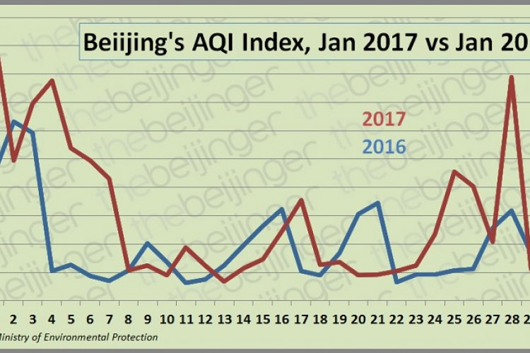 Beijing's January Air Quality Plummets 52% Over the Start of Last Year