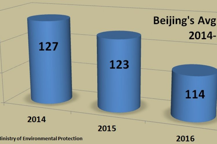 Believe it or Not: Beijing's Air Was Better Overall in 2016