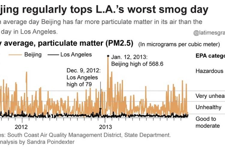 A Smell of Two Cities: L.A. Stinks in America, but Would be a Breath of Fresh Air in Beijing