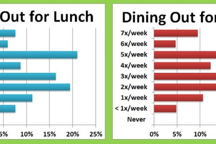 With 24 Hours to Go in Round Two, A Look at the Dining Habits of Our Pizza-Lovin' Readers