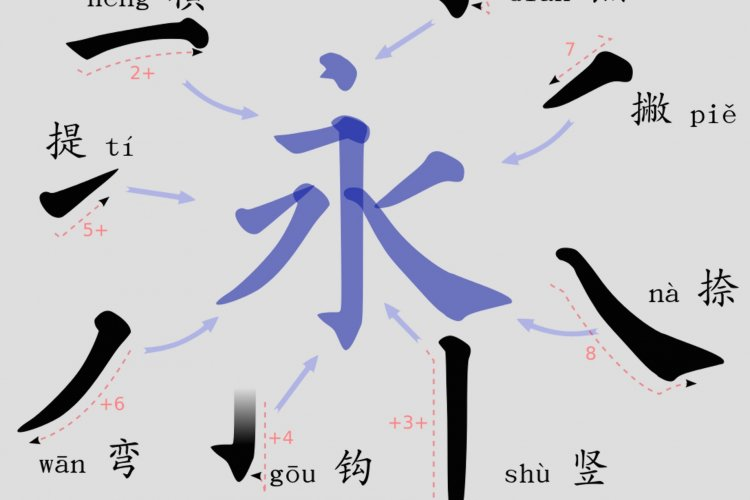 Mandarin Month: How Important is Stroke Order When Learning Chinese?