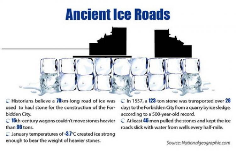 Stat: Ancient Ice Roads Helped Construct the Forbidden City?