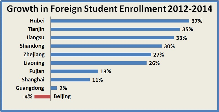 Foreign Students Abandoning Beijing for Second, Third Tier Cities