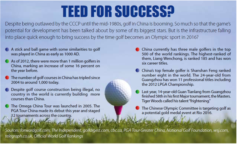 Teed for Success: The Stunted Growth of Golf in China