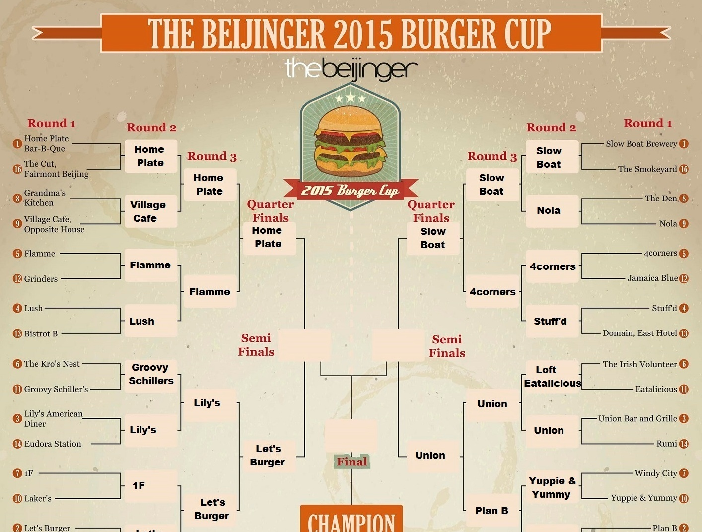 Remember the Alamo! Tim's Texas, Q Mex Go Down Fighting as Burger Cup Field Cut to 8